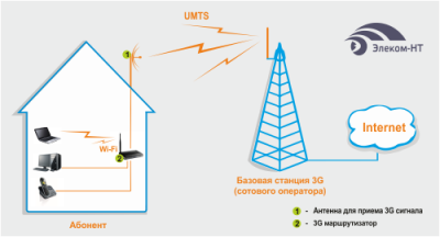 Спасительные антенны для усиления 3G-4G сигнала
